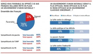 78% des Français se disent favorables à la formation d'un gouvernement d'union nationale, selon le JDD du 28 avril 2013.