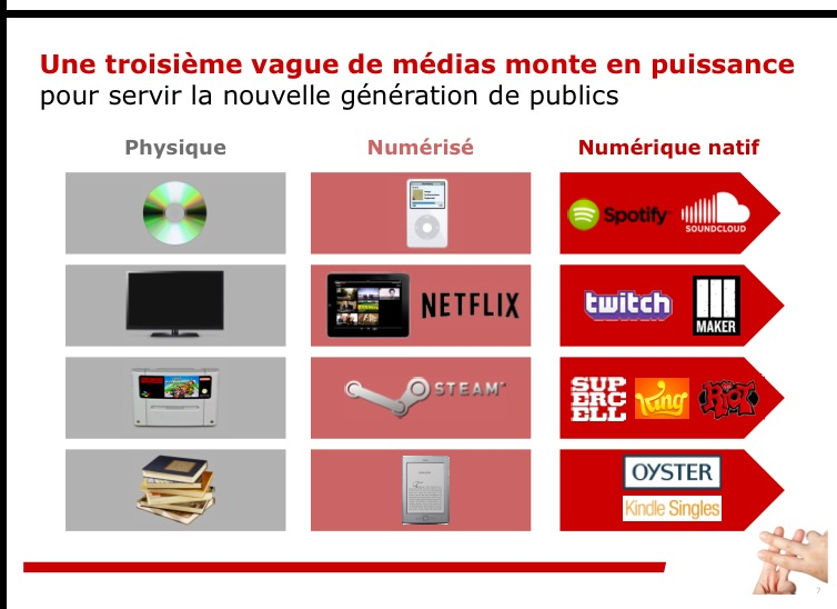 Infographie : Bain & Compagny