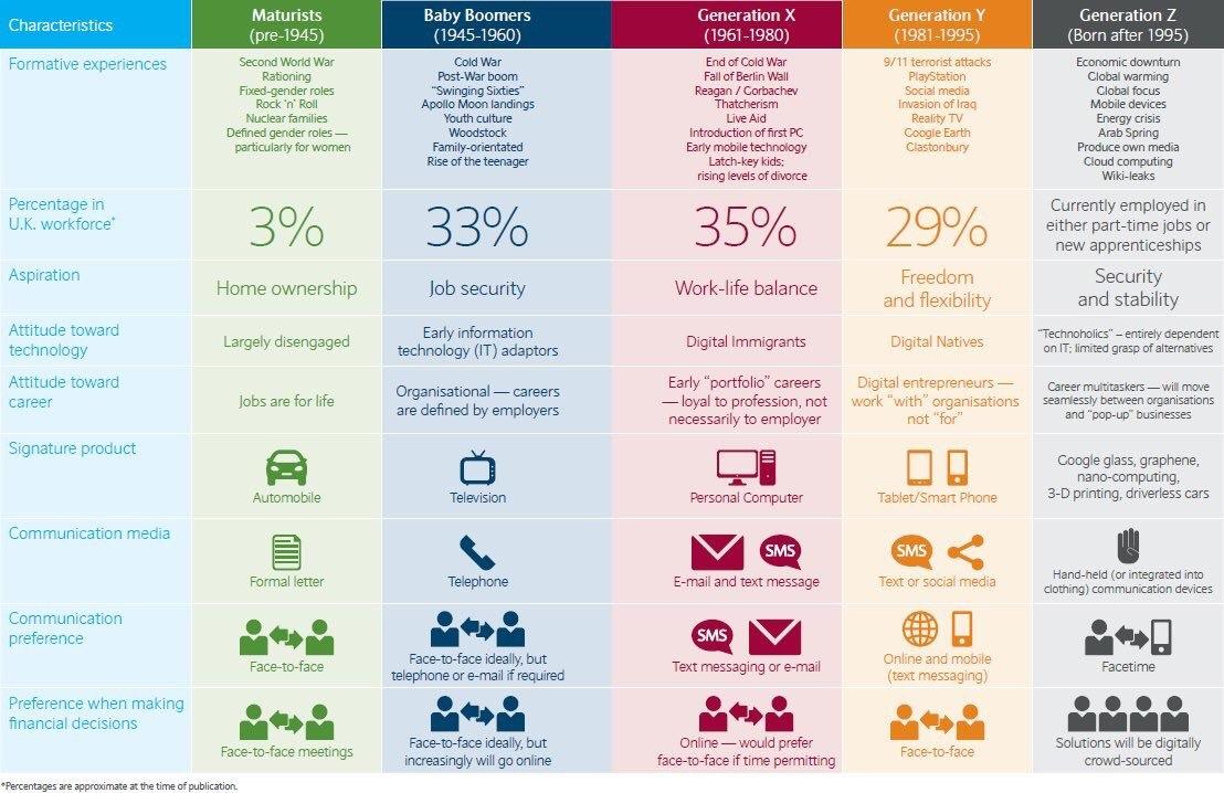 Les Z : la 2ème génération des numériques natives (Source : La Tendance.fr)